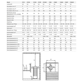 Saunaöfen HARVIA CILINDRO PC70E  CHROME + HARVIA GRIFFIN CG170